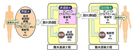 KM-CART01